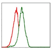 Flow Cytometry - Anti-PI 3 Kinase catalytic subunit alpha antibody [4F3] (ab126819)