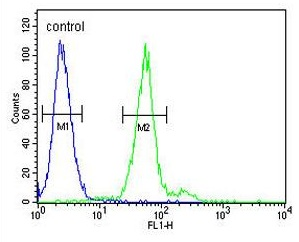 Flow Cytometry - Anti-Mast Cell Tryptase antibody (ab129525)