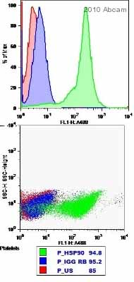 Flow Cytometry - Hsp90 antibody (ab13495)