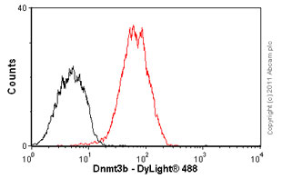 Flow Cytometry-Anti-Dnmt3b antibody [52A1018] - ChIP Grade(ab13604)