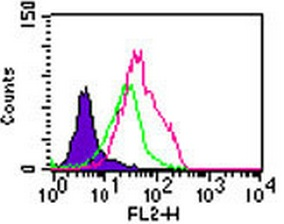 Flow Cytometry - TLR5 antibody (ab13868)