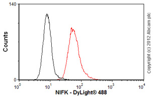 Flow Cytometry-Anti-NIFK antibody [18E148](ab13880)