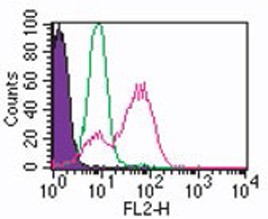 Flow Cytometry - TLR3 antibody [40C1285] (ab13915)