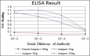 ELISA - Anti-Apolipoprotein E antibody [1H4] (ab130257)