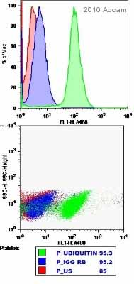 Flow Cytometry - Ubiquitin antibody (ab14372)