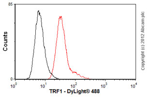Flow Cytometry-Anti-TRF1 antibody [3H11](ab14397)