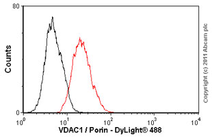 Flow Cytometry - VDAC1 / Porin antibody [20B12] - Mitochondrial Loading Control (ab14734)