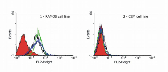 Flow Cytometry - DR4 antibody [DR-4-02] - Azide free (ab14738)