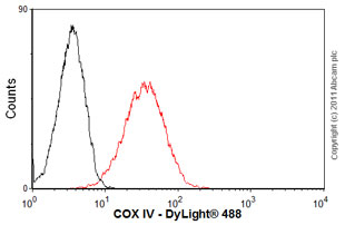 Flow Cytometry - COX IV antibody [20E8] - Mitochondrial Loading Control (ab14744)