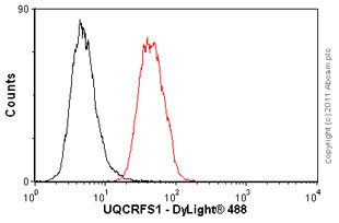 Flow Cytometry-Anti-UQCRFS1 antibody [5A5](ab14746)