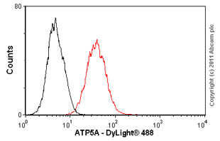 Flow Cytometry - ATP5A antibody [15H4] (ab14748)