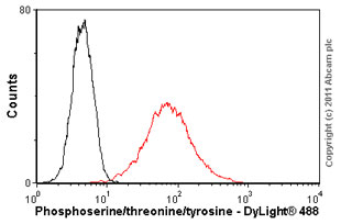 Flow Cytometry - Phosphoserine/threonine/tyrosine antibody [SPM101] (ab15556)