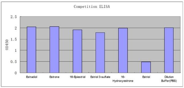 ELISA - Anti-Estriol antibody [EPPTXR3] (ab150407)