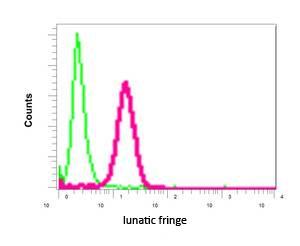 Flow Cytometry -  (ab151699)