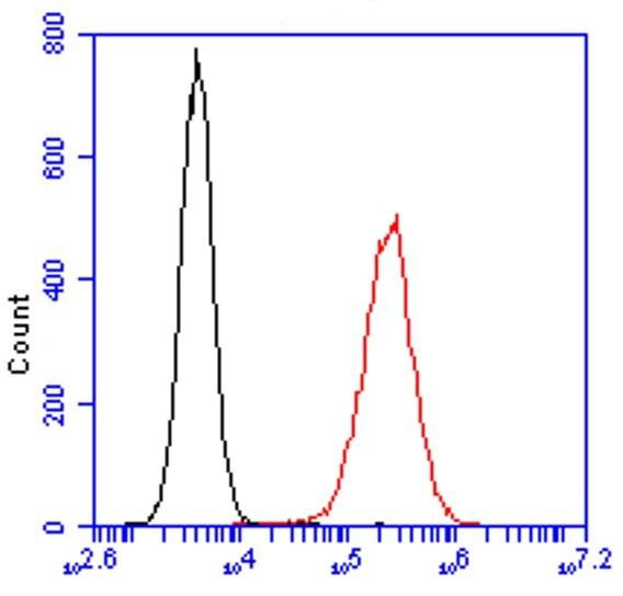 Flow Cytometry - Anti-Nucleolin antibody [364-5] (Alexa Fluor® 488) (ab154028)