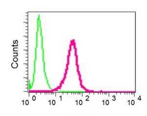 Flow Cytometry - Anti-Thymine DNA glycosylase  antibody [EPR8774(ABC)] (ab154192)