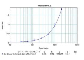 Sandwich ELISA - Anti-IL17A antibody [3.41.2.6.1] (Biotin) (ab155575)
