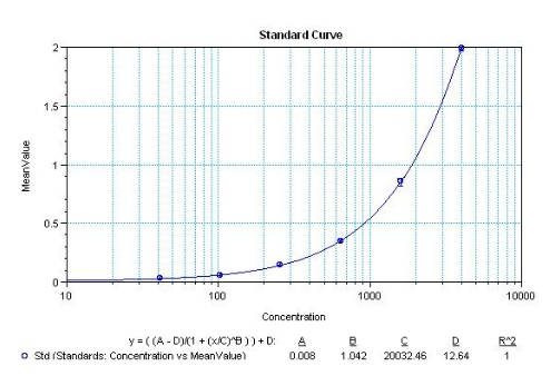 Sandwich ELISA - Anti-CXCL11 antibody [10C6] (ab155936)