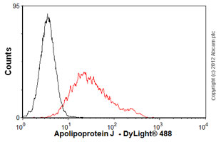 Flow Cytometry - Anti-Clusterin   antibody [CLI-9] (ab16077)