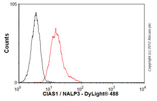 Flow Cytometry - Anti-NLRP3 antibody [Nalpy3-a] (ab16097)