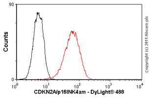 Flow Cytometry - CDKN2A/p16INK4a  antibody [DCS50.1] (ab16123)