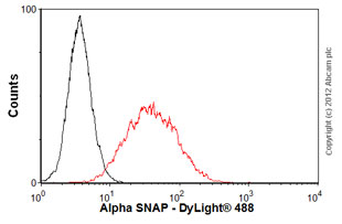 Flow Cytometry - Anti-Alpha SNAP antibody [4E4] (ab16391)