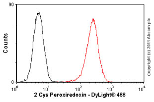 Flow Cytometry-Anti-2 Cys Peroxiredoxin antibody [6E5](ab16765)