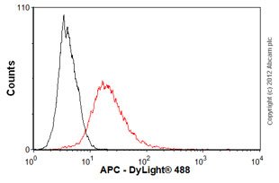 Flow Cytometry-Anti-APC antibody [CC-1](ab16794)