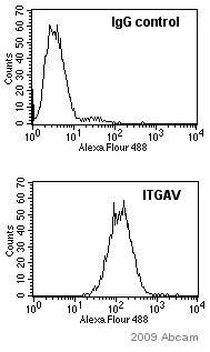 Flow Cytometry - Integrin alpha V antibody [272-17E6] (ab16821)