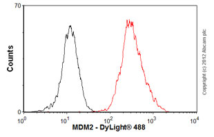 Flow Cytometry-Anti-MDM2 antibody [2A10](ab16895)
