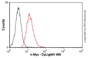 Flow Cytometry - n-Myc antibody [NCM II 100] - ChIP Grade (ab16898)
