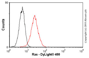 Flow Cytometry - Ras antibody [F132-62] (ab16907)