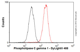 Flow Cytometry-Anti-Phospholipase C gamma 1 antibody [2B1](ab16955)