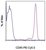 Flow Cytometry - Anti-CD45 antibody [HI30] (PE/Cy5.5 ®) (ab167004)