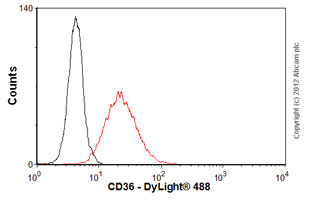 Flow Cytometry - Anti-CD36 antibody [FA6-152] (ab17044)