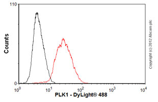 Flow Cytometry - Anti-PLK1 antibody [36-298] (ab17057)