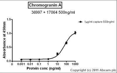Sandwich ELISA - Chromogranin A antibody (ab17064)