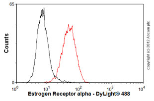 Flow Cytometry-Anti-Estrogen Receptor alpha antibody [1D5](ab17087)