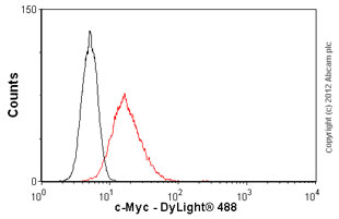 Flow Cytometry-Anti-c-Myc antibody [33](ab17356)