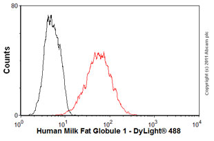 Flow Cytometry-Anti-Human Milk Fat Globule 1 antibody [SPM291](ab17787)