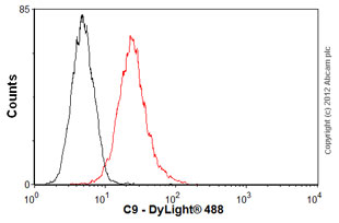 Flow Cytometry-Anti-C9 antibody [53](ab17931)