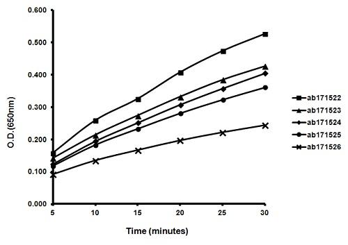 ELISA - TMB ELISA Substrate (Highest Sensitive) (ab171522)