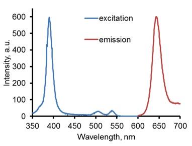 Flow Cytometry - NanO2 probe (ab172912)