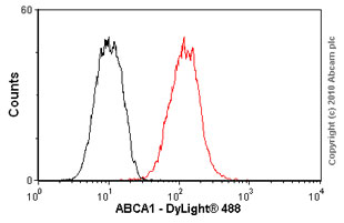 Flow Cytometry - ABCA1 antibody [AB.H10] (ab18180)
