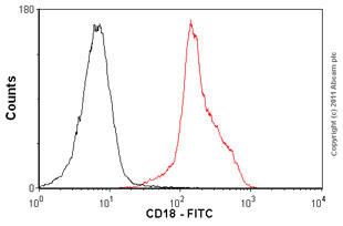 Flow Cytometry-Anti-CD18 antibody [MEM-48] (FITC), prediluted(ab18238)