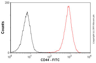 Flow Cytometry-Anti-CD44 antibody [MEM-85] (FITC), prediluted(ab18243)