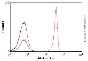 Flow Cytometry-Anti-CD4 antibody [MEM-241] (FITC)(ab18281)