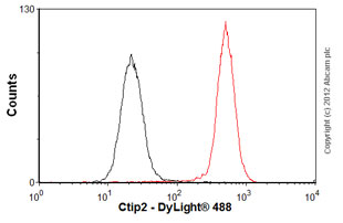 Flow Cytometry-Anti-Ctip2 antibody [25B6] - ChIP Grade(ab18465)