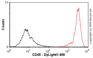 Flow Cytometry - CD45 antibody [Hle-1] (ab18613)