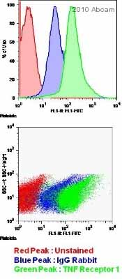 Flow Cytometry - TNF Receptor I antibody (ab19139)